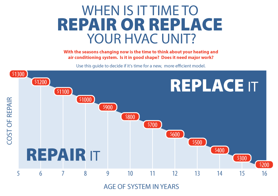 When Is It Time To Repair Or Replace Your Hvac Unit Ray