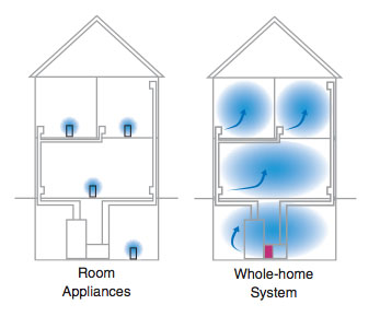air-cleaning-system-compared
