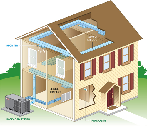 How a Packaged HVAC System Works Rays Heating Air